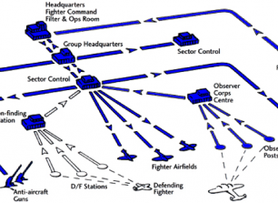 Diagram showing the fighter command structure and flow of intelligence. Copyright: RAF (http://www.raf.mod.uk/history/fightercontrolsystem.cfm)